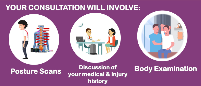 Diagram showing what a chiropractic consultation involves