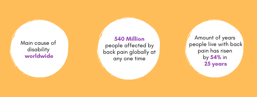 Statistics on the amount of people affected by back pain globally